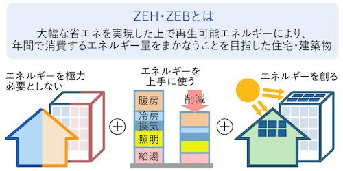 ZEH・ZEBとは