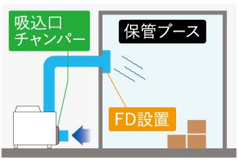 倉庫の説明